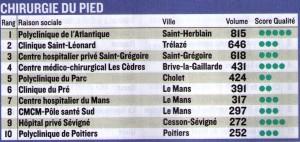 Classement hôpitaux cliniques Figaro Juin 2013