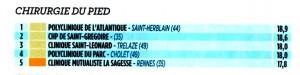 La Polyclinique de l'Atlantique ( dans laquelle exerce le Docteur Cyril PERRIER) est classée première de la région Grand Ouest en Chirurgie du Pied y compris Hallux Valgus. Le NOuvel Observateur Décembre 2013