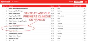 santé atlantique: meilleure clinique de France. Classement Newsweeks Docteur Cyril PERRIER PCNA NantesSaint-Herblain